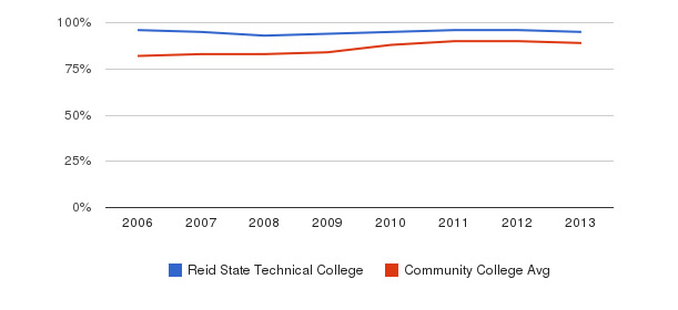 Reid State Technical College % Students Receiving Some Financial Aid&nbsp(2006-2013)