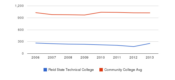 Reid State Technical College Part-Time Students&nbsp(2006-2013)