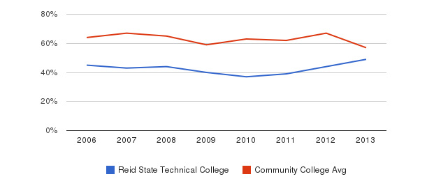 Reid State Technical College White&nbsp(2006-2013)