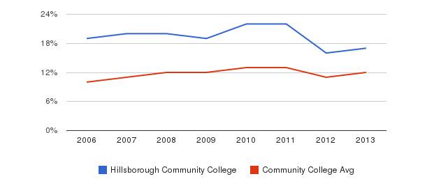 Hillsborough Community College Black&nbsp(2006-2013)