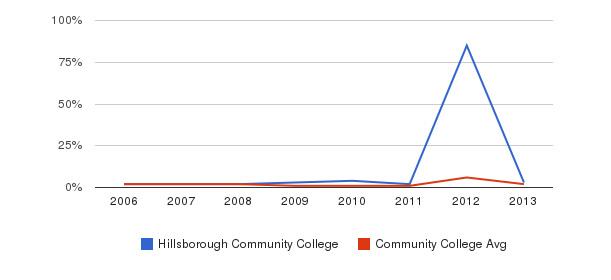 Hillsborough Community College non_resident&nbsp(2006-2013)