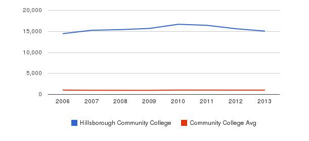 Hillsborough Community College Part-Time Students&nbsp(2006-2013)