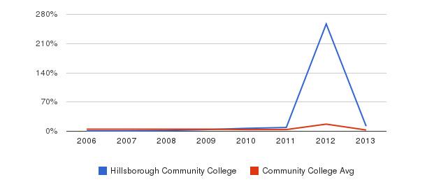 Hillsborough Community College Unknown&nbsp(2006-2013)