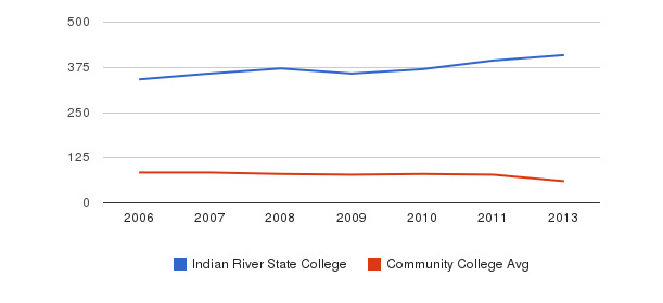 Indian River State College Total Faculty&nbsp(2006-2013)