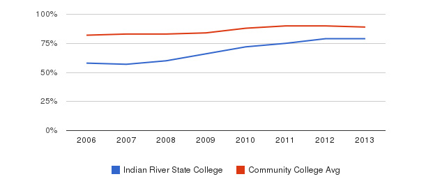 Indian River State College % Students Receiving Some Financial Aid&nbsp(2006-2013)