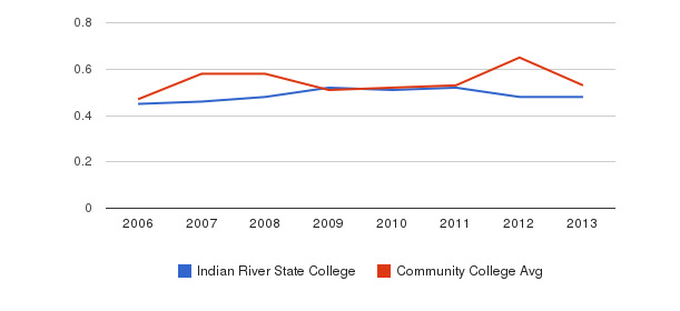 Indian River State College Diversity Score&nbsp(2006-2013)