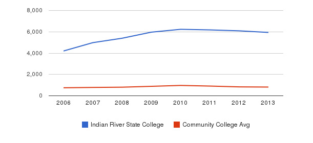 Indian River State College Full-Time Students&nbsp(2006-2013)