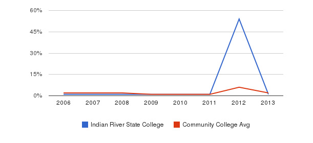 Indian River State College non_resident&nbsp(2006-2013)