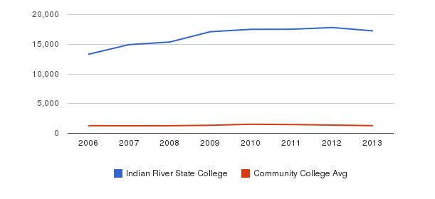 Indian River State College Total Enrollment&nbsp(2006-2013)