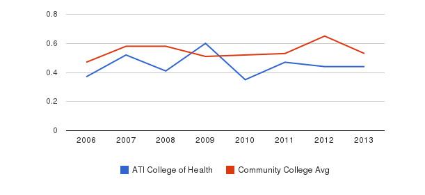 ATI College of Health Diversity Score&nbsp(2006-2013)