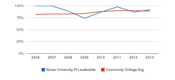 Keiser University-Ft Lauderdale % Students Receiving Some Financial Aid&nbsp(2006-2013)