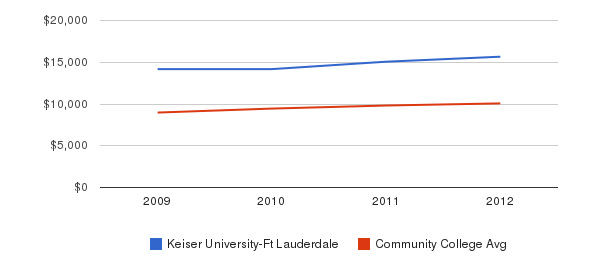 Keiser University-Ft Lauderdale Out-State Tuition Fees&nbsp(2009-2012)