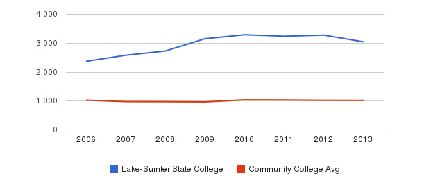 Lake-Sumter State College Part-Time Students&nbsp(2006-2013)