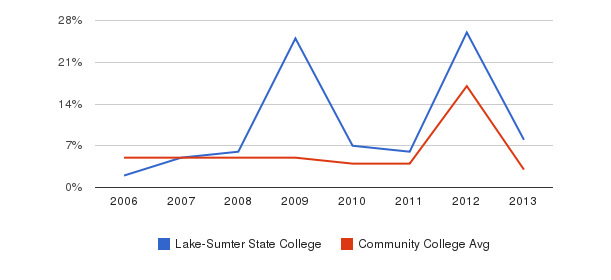 Lake-Sumter State College Unknown&nbsp(2006-2013)