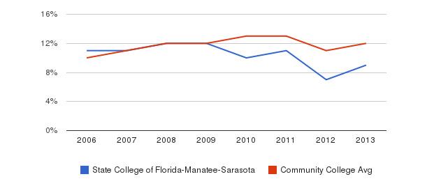State College of Florida-Manatee-Sarasota Black&nbsp(2006-2013)