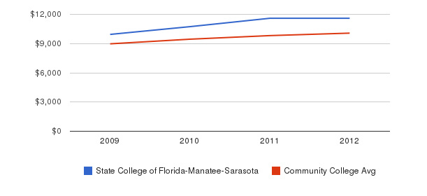 State College of Florida-Manatee-Sarasota Out-State Tuition Fees&nbsp(2009-2012)