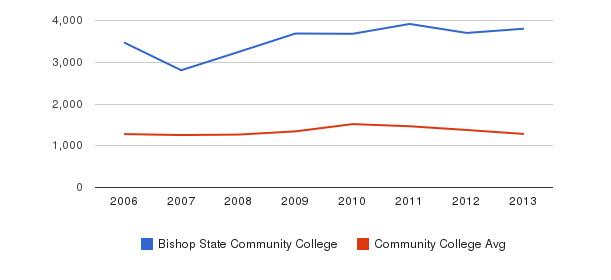 Bishop State Community College Total Enrollment&nbsp(2006-2013)