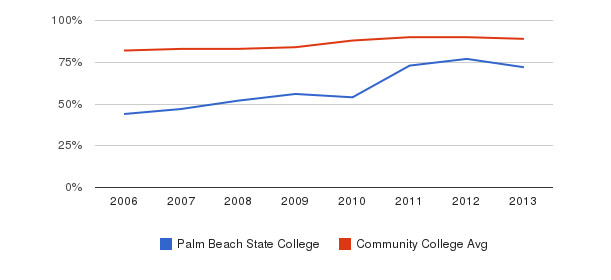 Palm Beach State College % Students Receiving Some Financial Aid&nbsp(2006-2013)