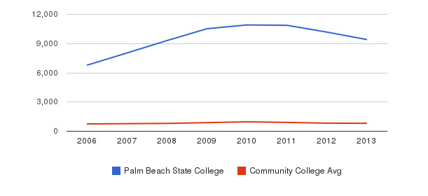 Palm Beach State College Full-Time Students&nbsp(2006-2013)