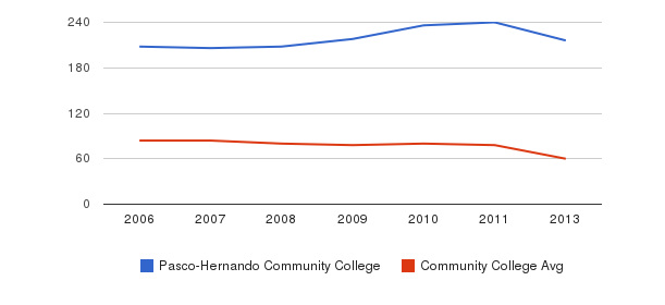 Pasco-Hernando Community College Total Faculty&nbsp(2006-2013)