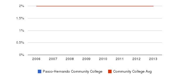 Pasco-Hernando Community College Asian&nbsp(2006-2013)