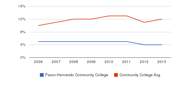 Pasco-Hernando Community College Black&nbsp(2006-2013)