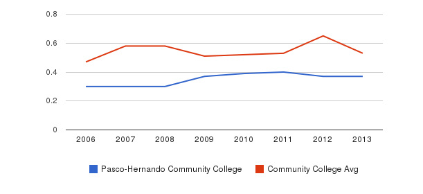 Pasco-Hernando Community College Diversity Score&nbsp(2006-2013)