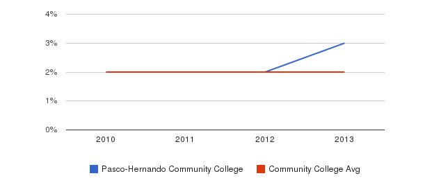 Pasco-Hernando Community College More&nbsp(2010-2013)