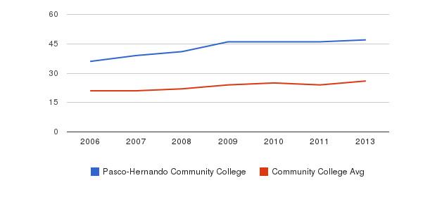 Pasco-Hernando Community College student staff&nbsp(2006-2013)