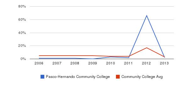 Pasco-Hernando Community College Unknown&nbsp(2006-2013)