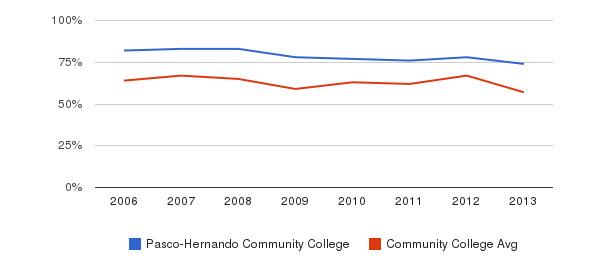 Pasco-Hernando Community College White&nbsp(2006-2013)