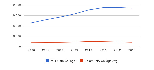 Polk State College Total Enrollment&nbsp(2006-2013)