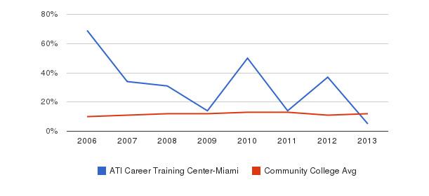 ATI Career Training Center-Miami Black&nbsp(2006-2013)
