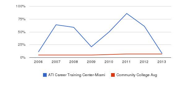 ATI Career Training Center-Miami Hispanic&nbsp(2006-2013)