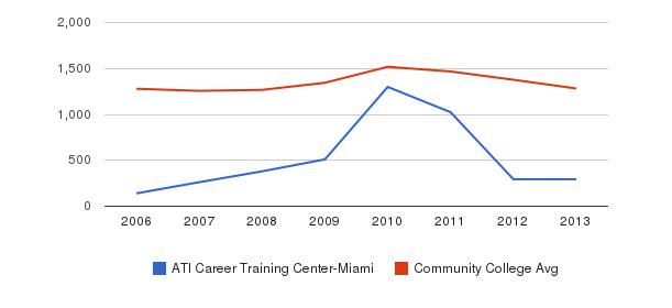 ATI Career Training Center-Miami Total Enrollment&nbsp(2006-2013)