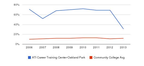 ATI Career Training Center-Oakland Park Black&nbsp(2006-2013)