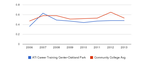 ATI Career Training Center-Oakland Park Diversity Score&nbsp(2006-2013)