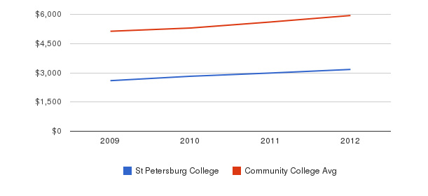 St Petersburg College In-State Tuition Fees&nbsp(2009-2012)
