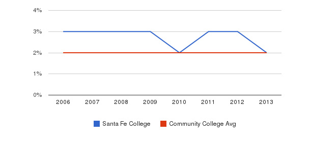 Santa Fe College Asian&nbsp(2006-2013)