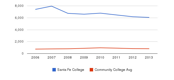 Santa Fe College Full-Time Students&nbsp(2006-2013)