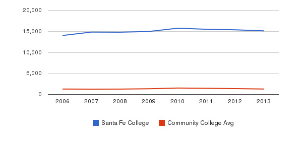 Santa Fe College Total Enrollment&nbsp(2006-2013)