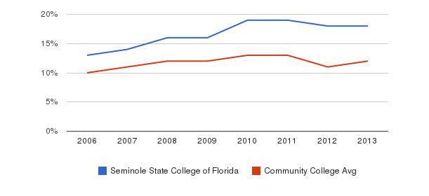 Seminole State College of Florida Black&nbsp(2006-2013)