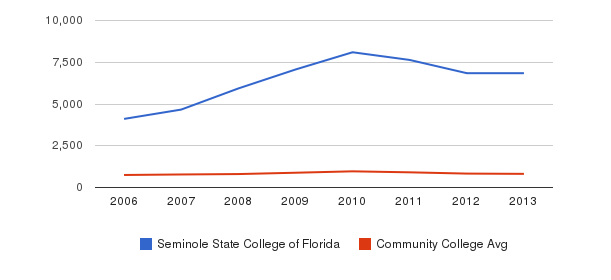 Seminole State College of Florida Full-Time Students&nbsp(2006-2013)