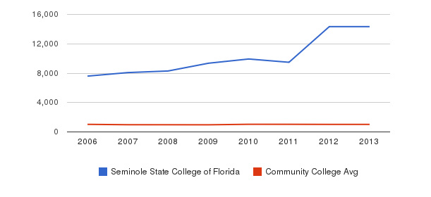 Seminole State College of Florida Part-Time Students&nbsp(2006-2013)