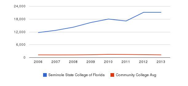 Seminole State College of Florida Total Enrollment&nbsp(2006-2013)