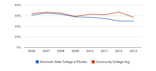 Seminole State College of Florida White&nbsp(2006-2013)