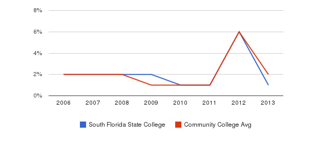 South Florida State College non_resident&nbsp(2006-2013)