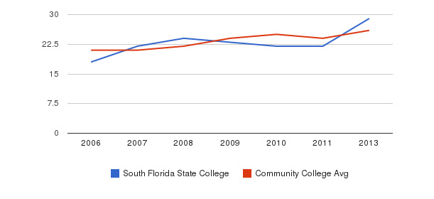 South Florida State College student staff&nbsp(2006-2013)