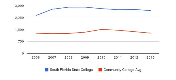 South Florida State College Total Enrollment&nbsp(2006-2013)