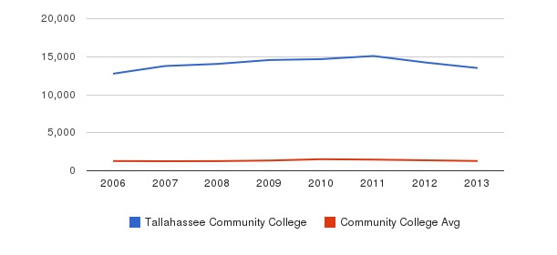 Tallahassee Community College Total Enrollment&nbsp(2006-2013)